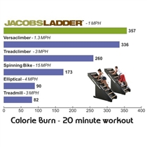 jabos ladder vs cardio